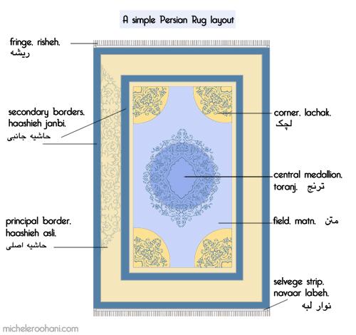 michele roohani persian rug layout glossary toranj